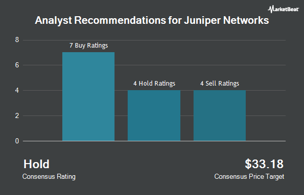 Analyst Recommendations for Juniper Networks (NYSE:JNPR)