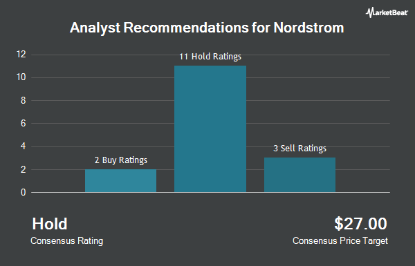 Analyst Recommendations for Nordstrom (NYSE:JWN)