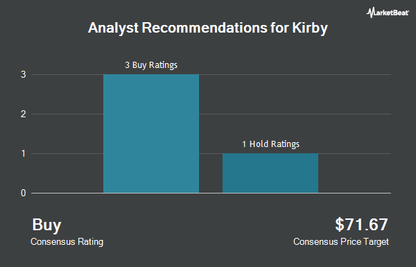 Analyst Recommendations for Kirby (NYSE:KEX)