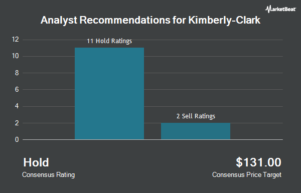 Kimberly Clark Corp Kmb Receives Average Recommendation Of Hold