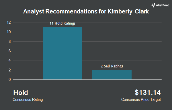 Analyst Recommendations for Kimberly Clark (NYSE:KMB)