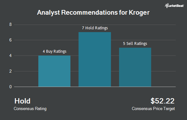 Analyst Recommendations for Kroger (NYSE:KR)