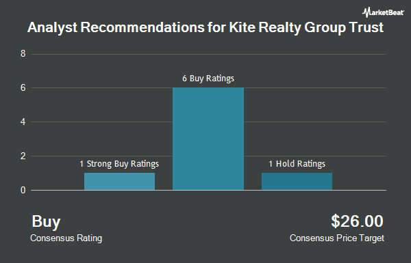 Analyst Recommendations for Kite Realty Group Trust (NYSE:KRG)