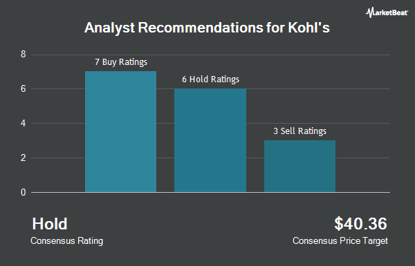 Analyst Recommendations for Kohl`s (NYSE:KSS)