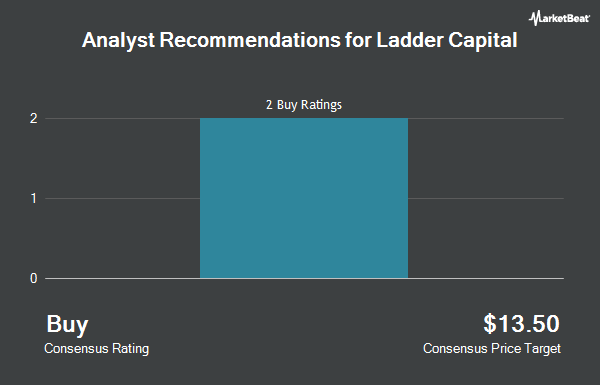Analyst Recommendations for Ladder Capital (NYSE:LADR)