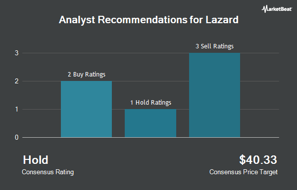 Analyst Recommendations for Lazard (NYSE:LAZ)