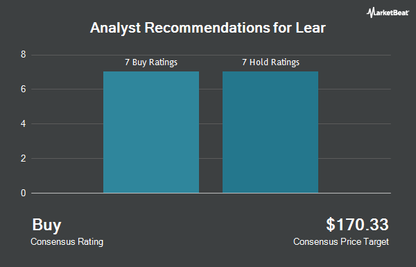 Analyst Recommendations for Lear (NYSE:LEA)