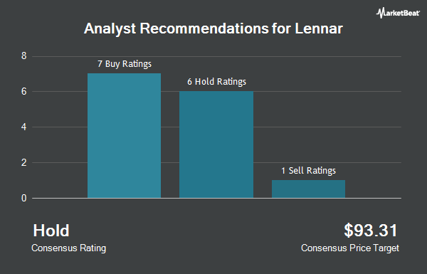 Analyst Recommendations for Lennar (NYSE:LEN)