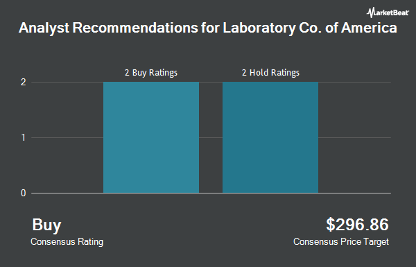 Analyst Recommendations for Laboratory Corp. of America (NYSE:LH)