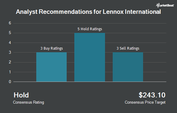 Analyst Recommendations for Lennox International (NYSE:LII)
