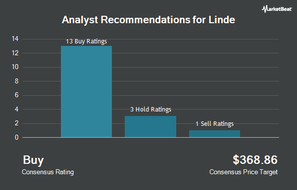 Analyst Recommendations for Linde (NYSE:LIN)