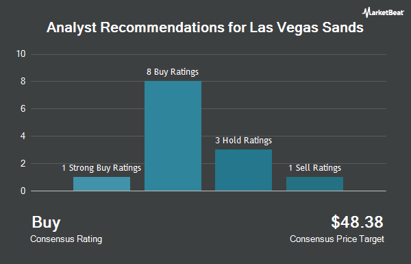 Analyst Recommendations for Las Vegas Sands (NYSE:LVS)