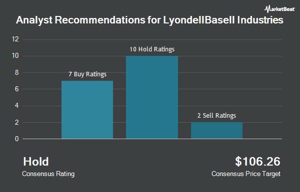 Analyst Recommendations for LyondellBasell Industries (NYSE:LYB)