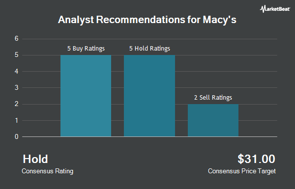 Analyst Recommendations for Macy`s (NYSE:M)