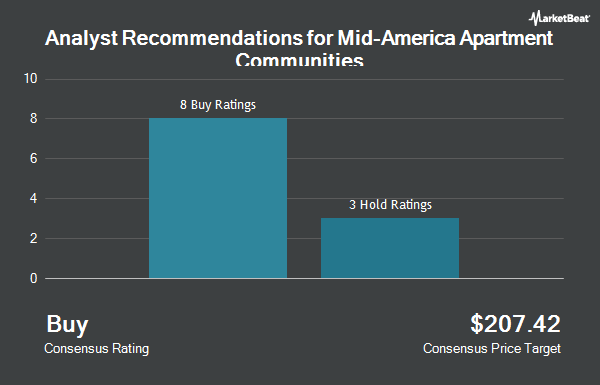 Analyst Recommendations for Mid-America Apartment Communities (NYSE:MAA)