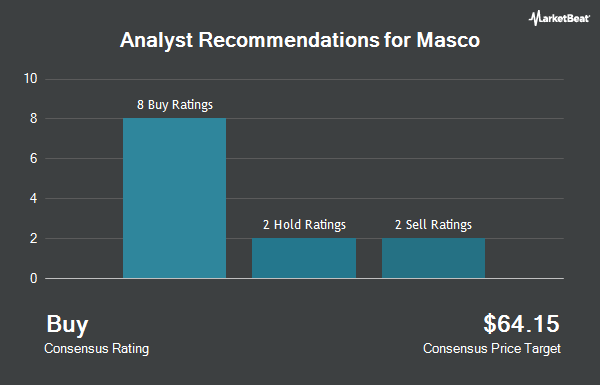 Analyst Recommendations for Masco (NYSE:MAS)