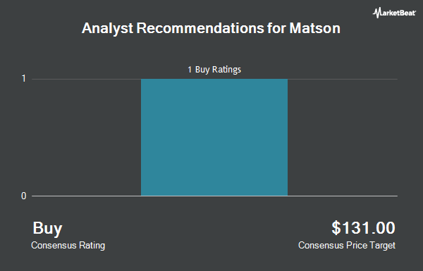 Analyst Recommendations for Matson (NYSE:MATX)