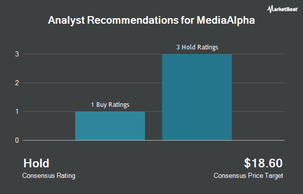Analyst Recommendations for MediaAlpha (NYSE:MAX)