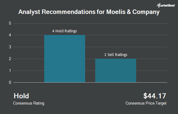 Analyst Recommendations for Moelis & Co (NYSE:MC)