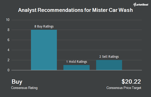 Analyst Recommendations for Mister Car Wash (NYSE:MCW)
