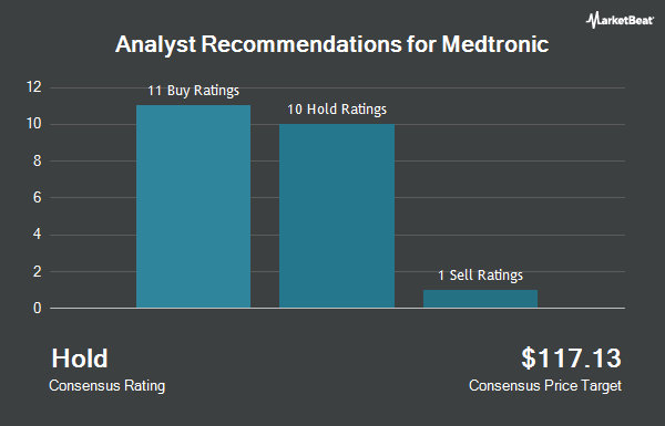 Analyst Recommendations for Medtronic (NYSE:MDT)