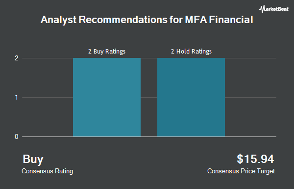Analyst Recommendations for MFA FINL INC/SH (NYSE:MFA)