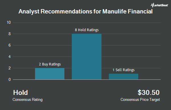Analyst Recommendations for Manulife Financial (NYSE:MFC)