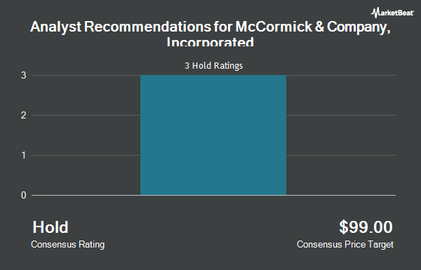 Analyst Recommendations for MCCORMICK & CO /SH (NYSE:MKC)