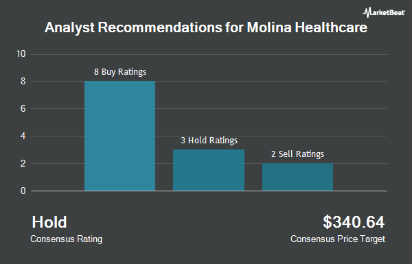Analyst Recommendations for Molina Healthcare (NYSE:MOH)