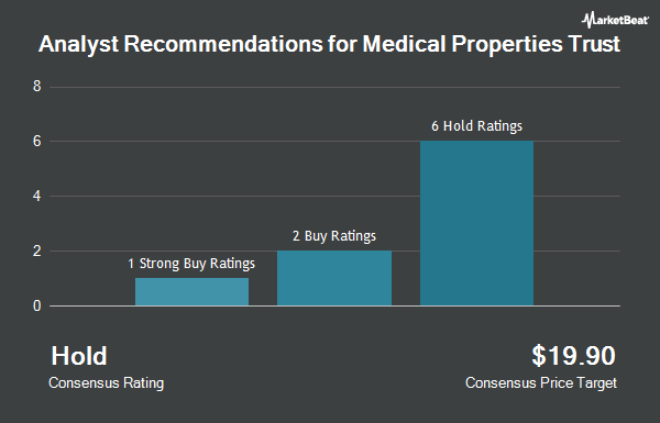 Analyst Recommendations for Medical Properties Trust (NYSE:MPW)