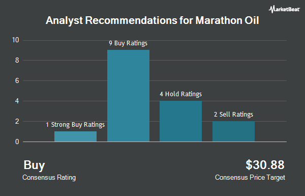 Analyst Recommendations for Marathon Oil Corp. (NYSE:MRO)