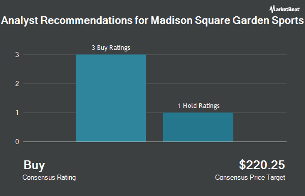 Analyst Recommendations for Madison Square Garden Sports (NYSE:MSGS)