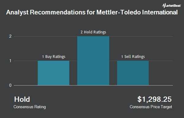 Analyst Recommendations for Mettler-Toledo International (NYSE:MTD)