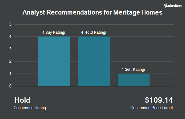 Analyst Recommendations for Meritage Homes (NYSE:MTH)