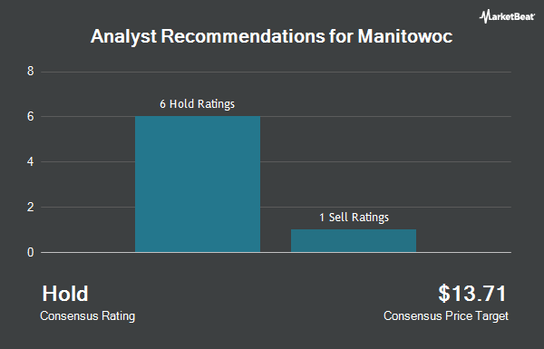 Analyst Recommendations for Manitowoc (NYSE:MTW)