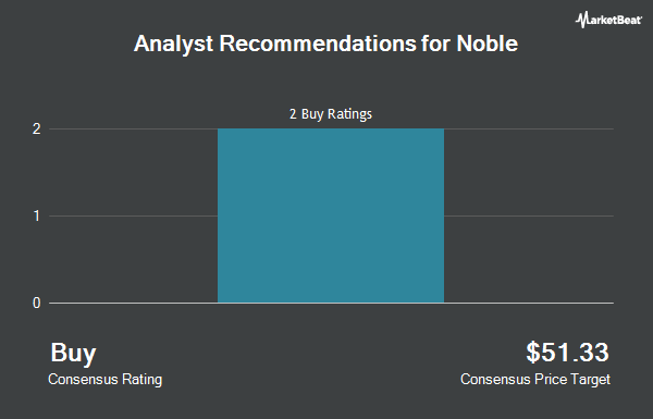Analyst Recommendations for Noble (NYSE:NE)