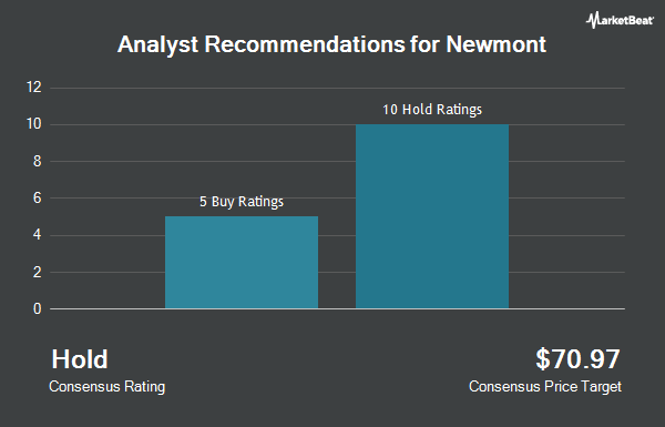 Brokerages Set Newmont Mining Corp Nem Pt At 4280 Ticker Report