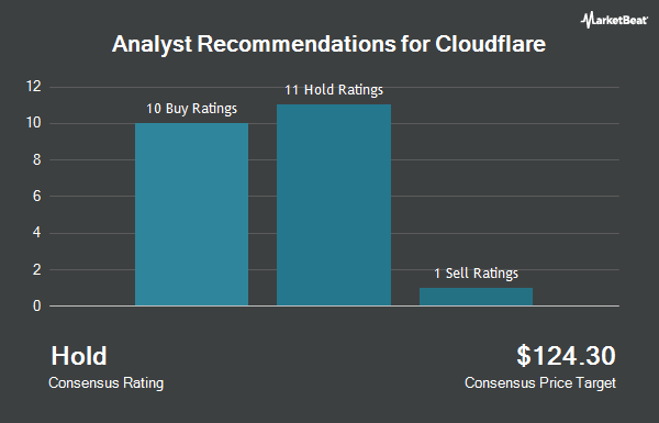 Analyst Recommendations for Cloudflare (NYSE:NET)