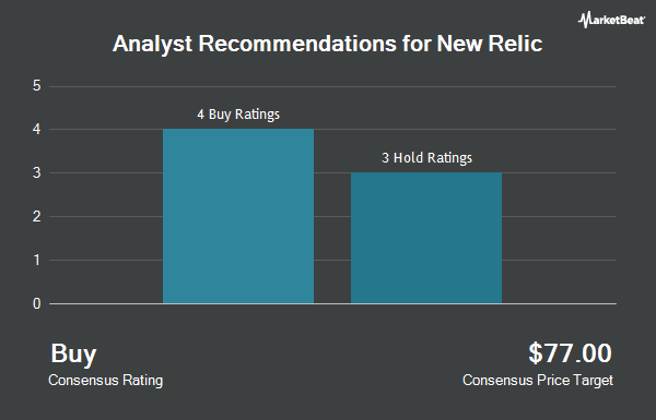 Analyst Recommendations for New Relic (NYSE:NEWR)
