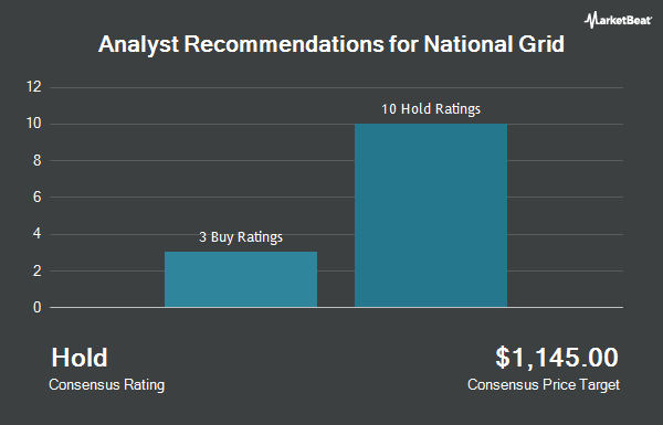 Analyst Recommendations for National Grid (NYSE:NGG)