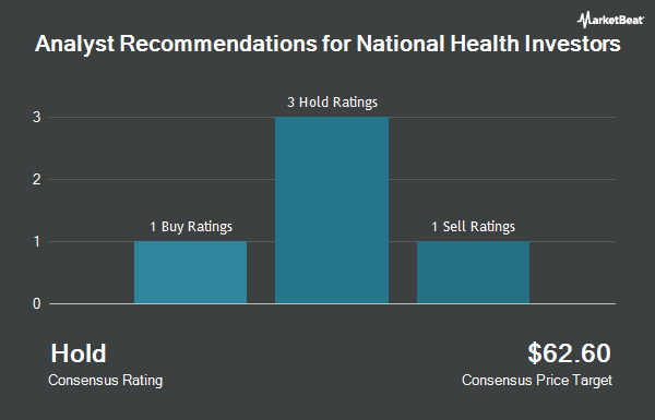 Analyst Recommendations for National Health Investors (NYSE:NHI)