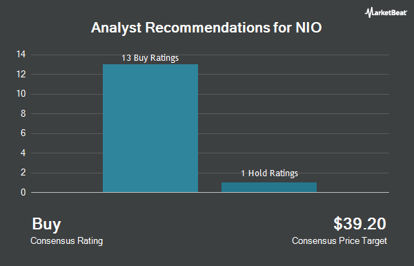 Analyst Recommendations for NIO (NYSE:NIO)
