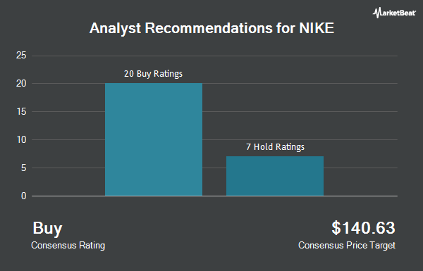 Analyst Recommendations for Nike (NYSE:NKE)