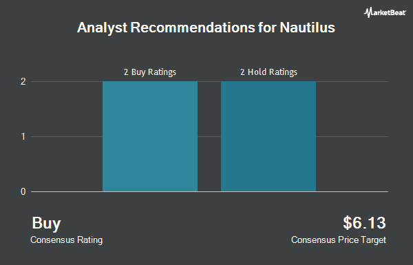 Analyst Recommendations for Nautilus (NYSE:NLS)