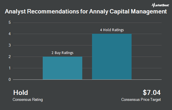 Analyst Recommendations for ANNALY CAP MGMT/SH (NYSE:NLY)