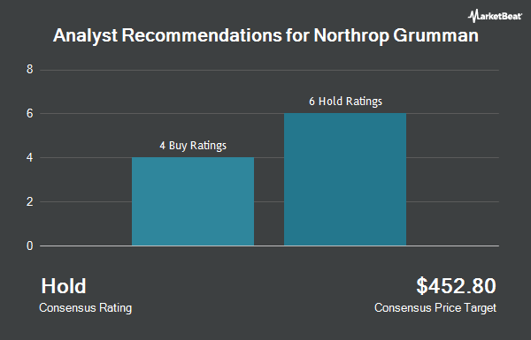 Analyst Recommendations for Northrop Grumman (NYSE:NOC)