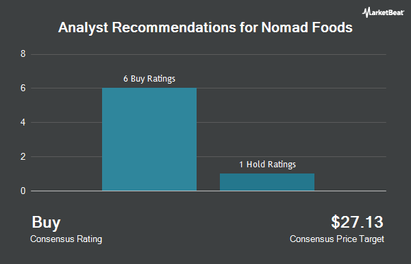 Analyst Recommendations for Nomad Foods (NYSE:NOMD)
