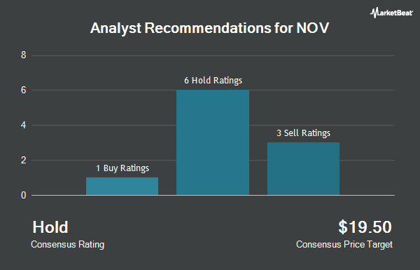 Analyst Recommendations for National-Oilwell Varco (NYSE:NOV)