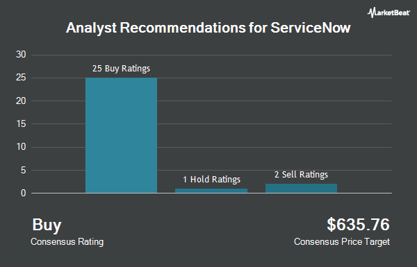 Analyst Recommendations for ServiceNow (NYSE:NOW)