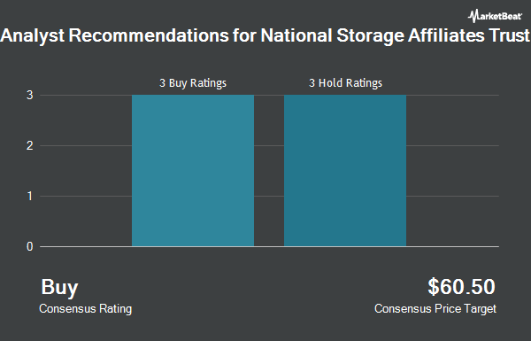 Analyst Recommendations for National Storage Affiliates Trust (NYSE:NSA)